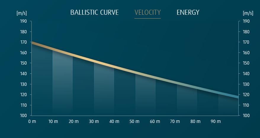 velocity_curve_hnsport_baracudahunterextreme25cal